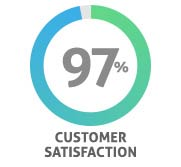 Cancun Discounts: 97% Customer Satisfaction